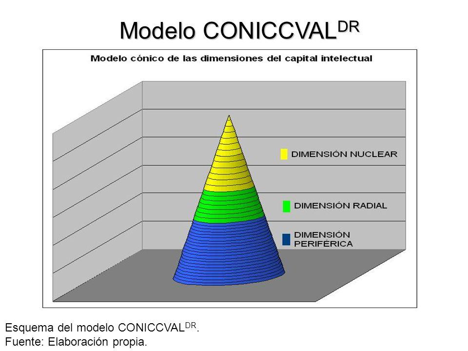 Modelo CONICCVALDR Esquema del modelo CONICCVALDR.