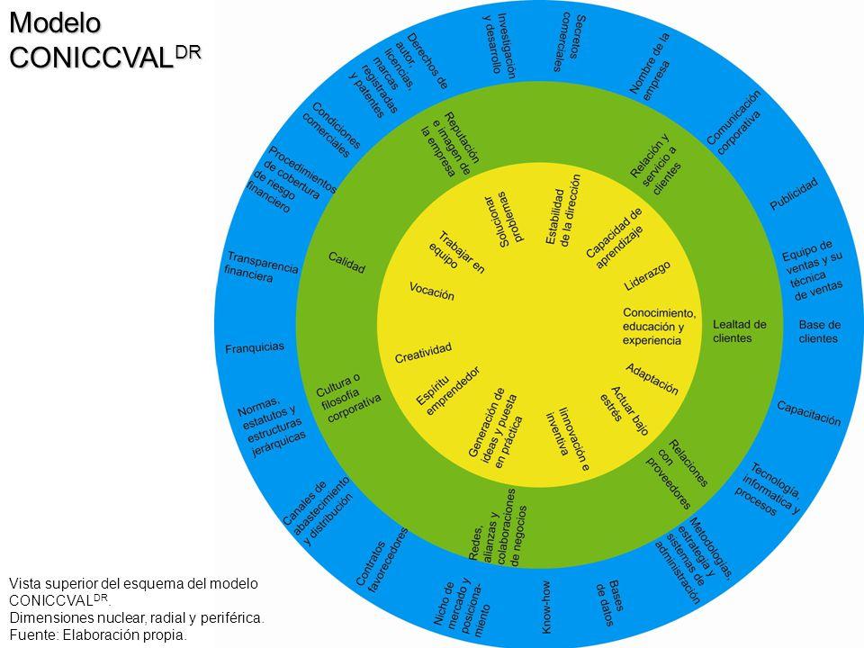 Modelo CONICCVALDR Vista superior del esquema del modelo CONICCVALDR.