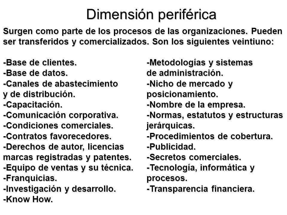 Dimensión periférica