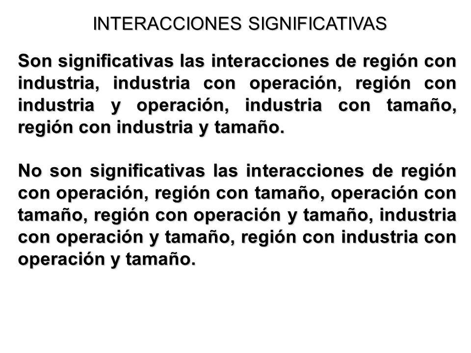 INTERACCIONES SIGNIFICATIVAS