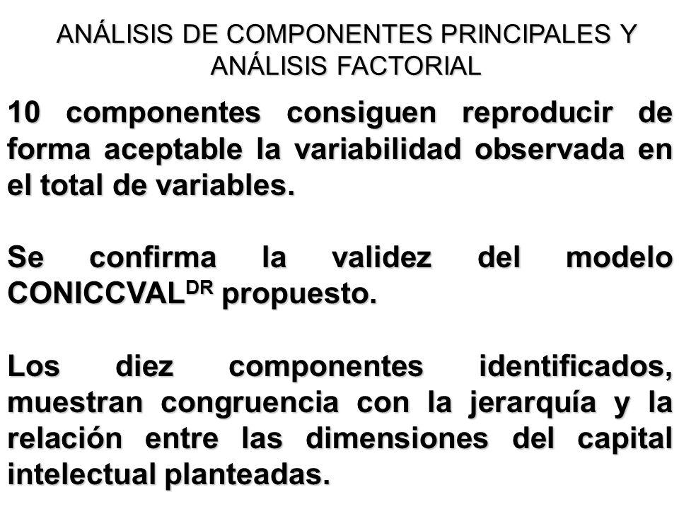 ANÁLISIS DE COMPONENTES PRINCIPALES Y ANÁLISIS FACTORIAL