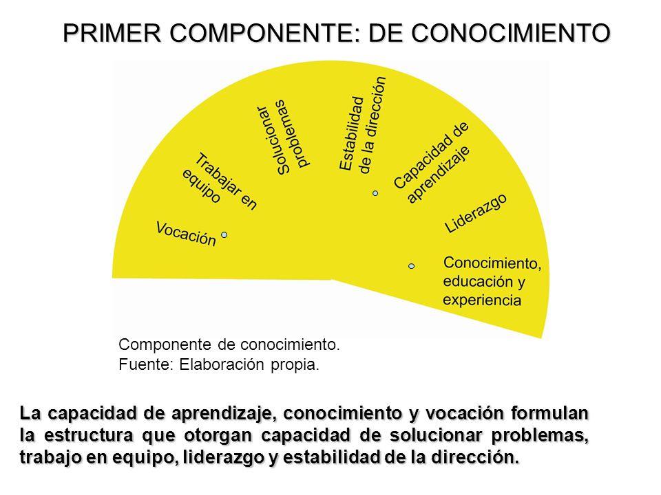 PRIMER COMPONENTE: DE CONOCIMIENTO