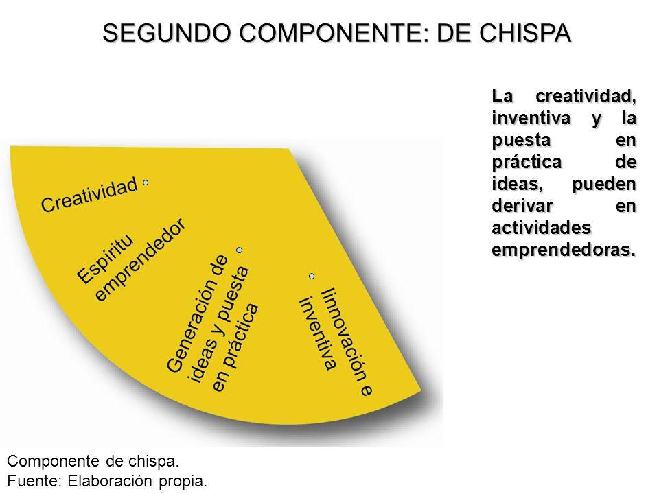 SEGUNDO COMPONENTE: DE CHISPA
