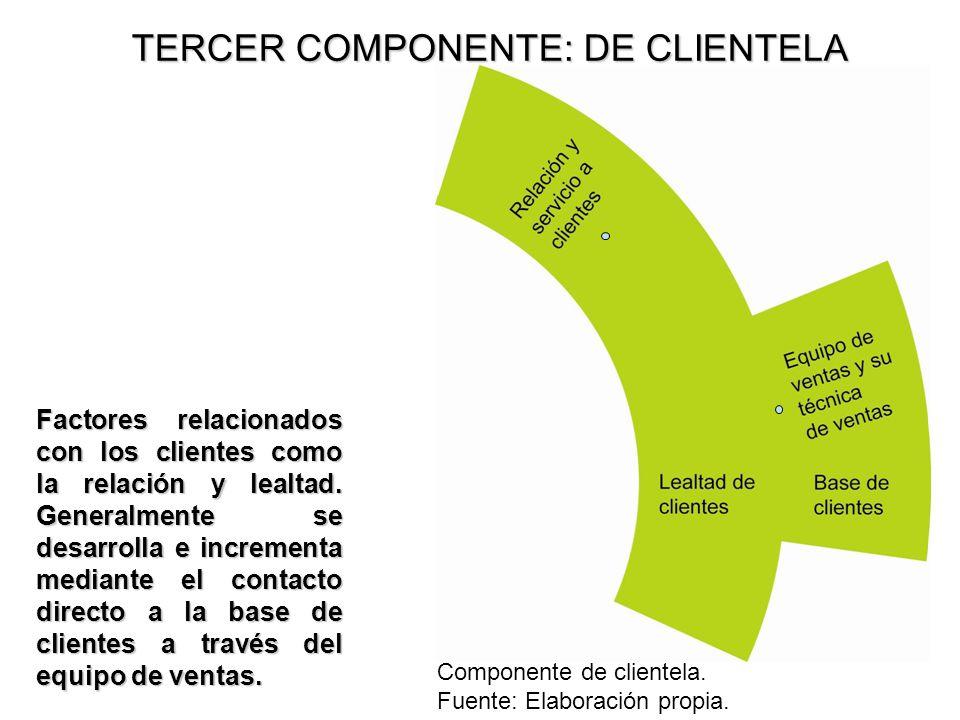 TERCER COMPONENTE: DE CLIENTELA