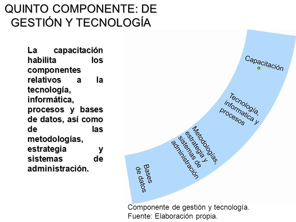 QUINTO COMPONENTE: DE GESTIÓN Y TECNOLOGÍA