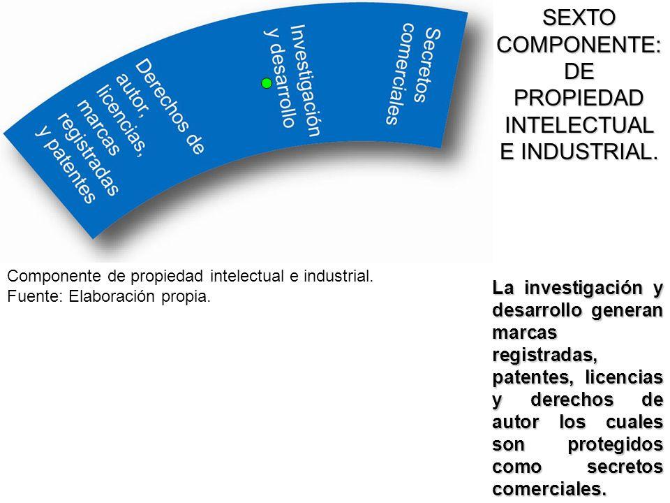 SEXTO COMPONENTE: DE PROPIEDAD INTELECTUAL E INDUSTRIAL.