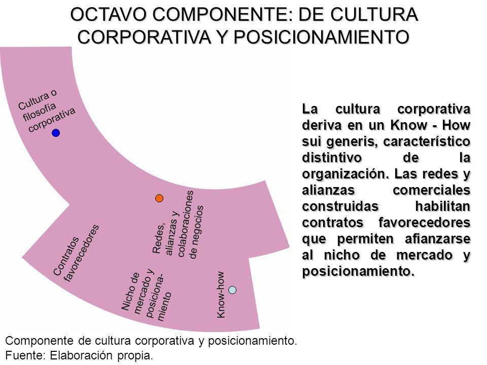 OCTAVO COMPONENTE: DE CULTURA CORPORATIVA Y POSICIONAMIENTO