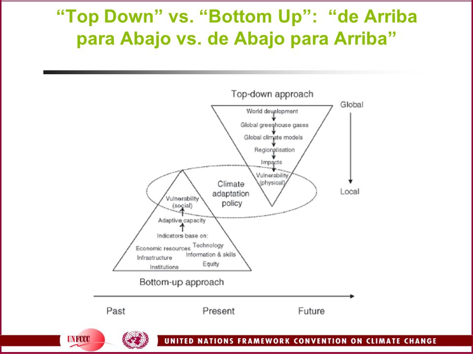 Top Down vs. Bottom Up : de Arriba para Abajo vs
