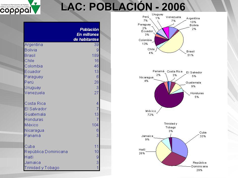 LAC: POBLACIÓN - 2006