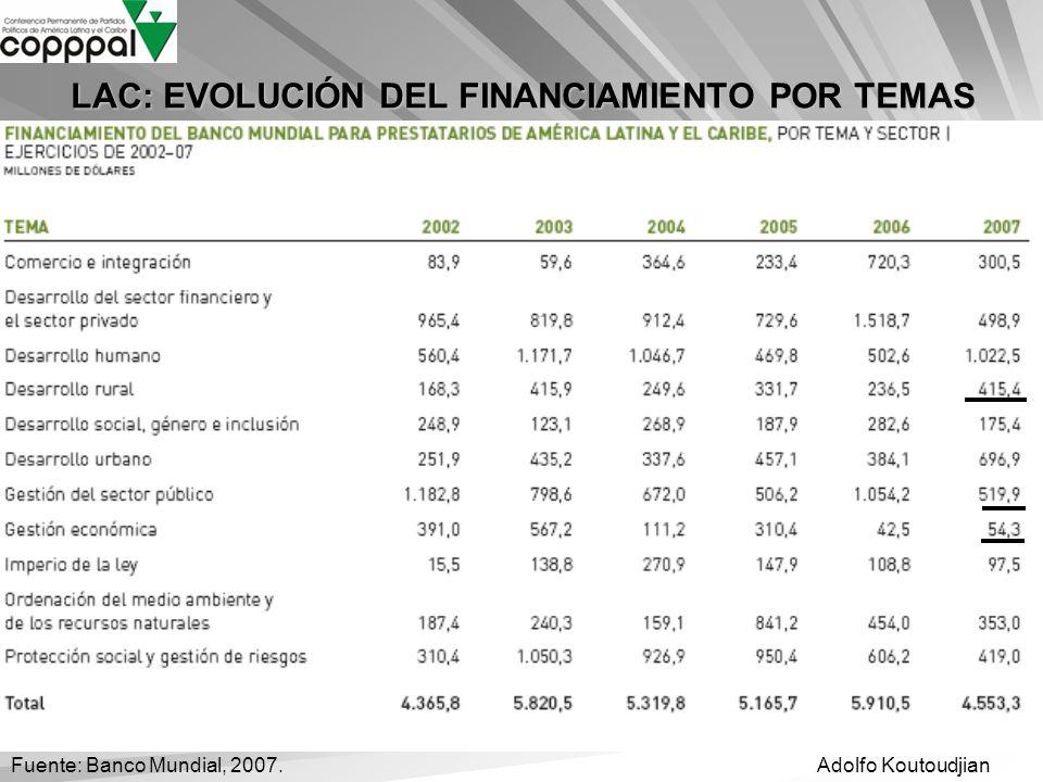 LAC: EVOLUCIÓN DEL FINANCIAMIENTO POR TEMAS
