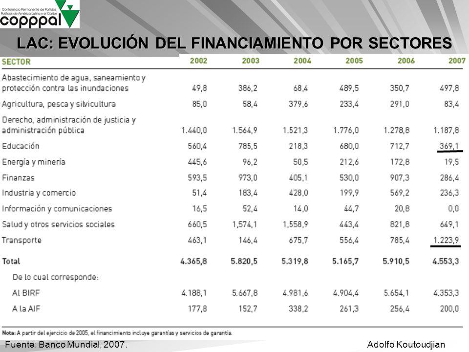 LAC: EVOLUCIÓN DEL FINANCIAMIENTO POR SECTORES