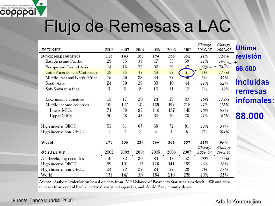 Flujo de Remesas a LAC 88.000 Incluídas remesas infomales: