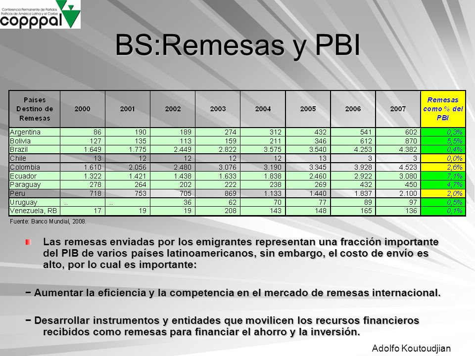 BS:Remesas y PBI