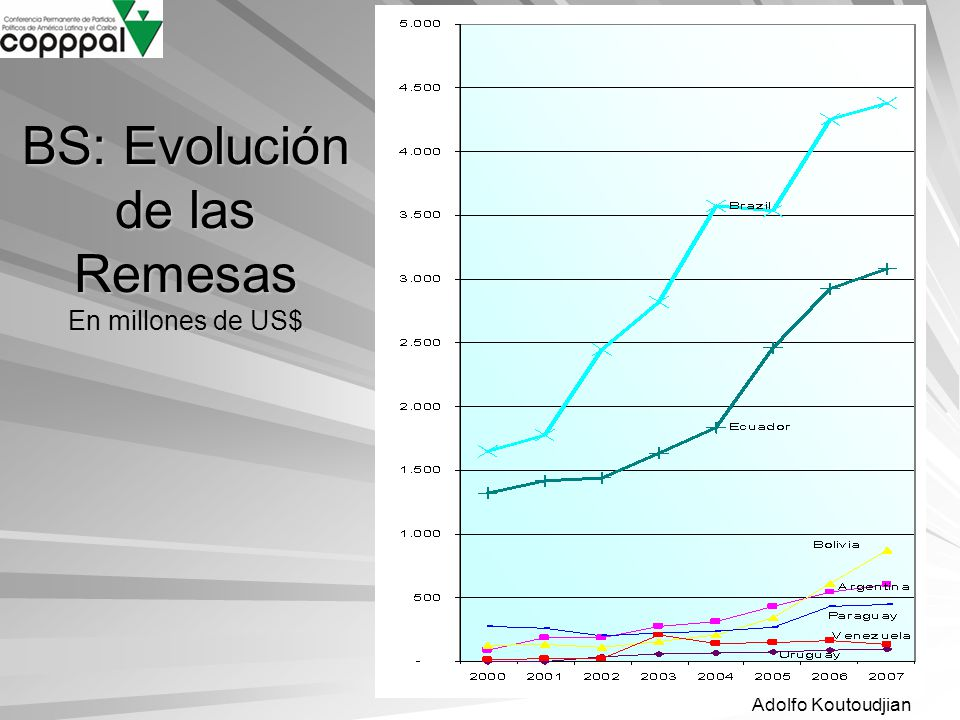 BS: Evolución de las Remesas En millones de US$