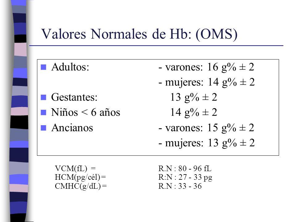 Valores Normales de Hb: (OMS)