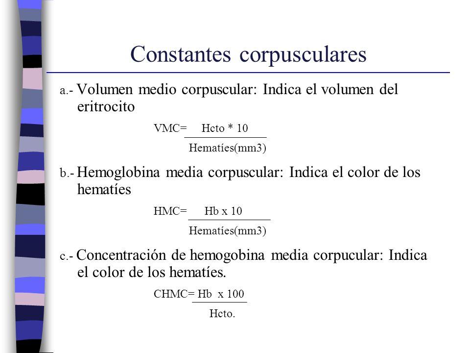 Constantes corpusculares