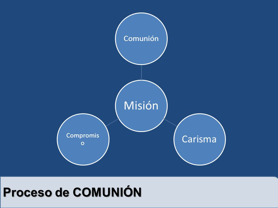 Misión Comunión Carisma Compromiso Proceso de COMUNIÓN
