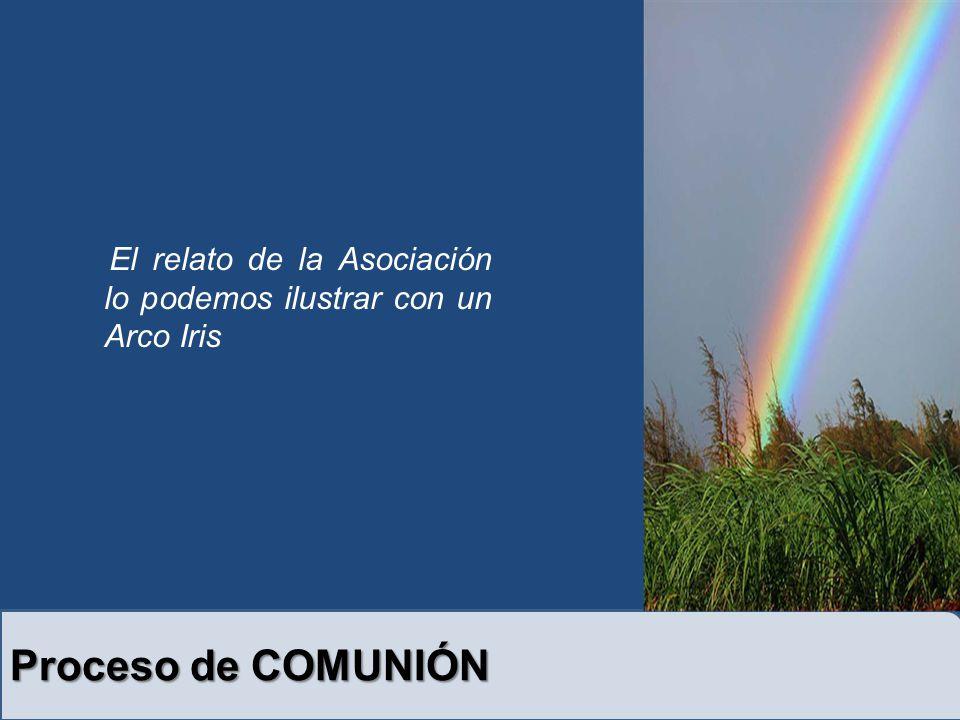 El relato de la Asociación lo podemos ilustrar con un Arco Iris