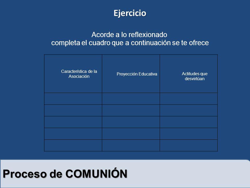 Proceso de COMUNIÓN Ejercicio Acorde a lo reflexionado