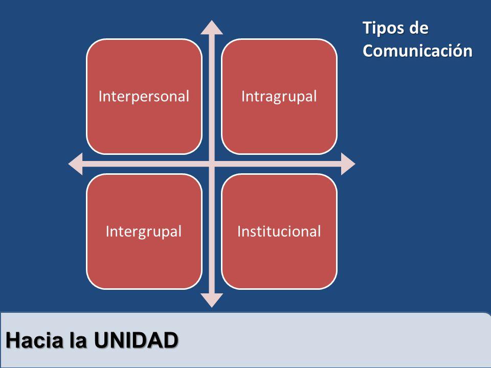 Hacia la UNIDAD Tipos de Comunicación Interpersonal Intragrupal