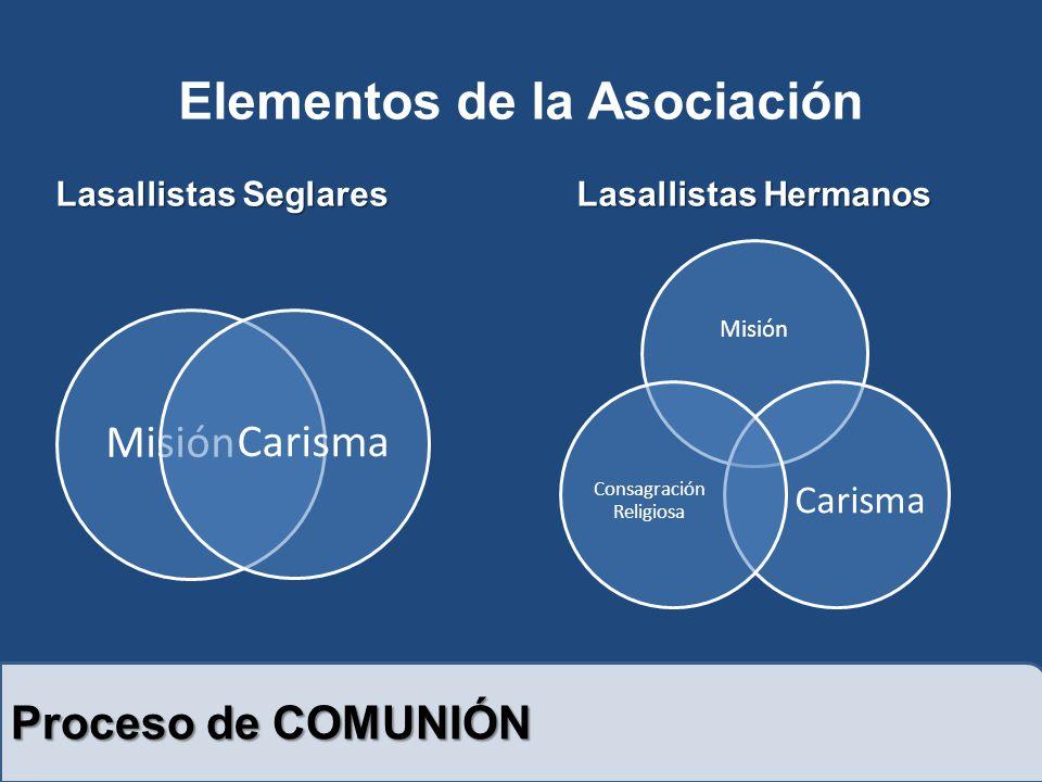 Elementos de la Asociación