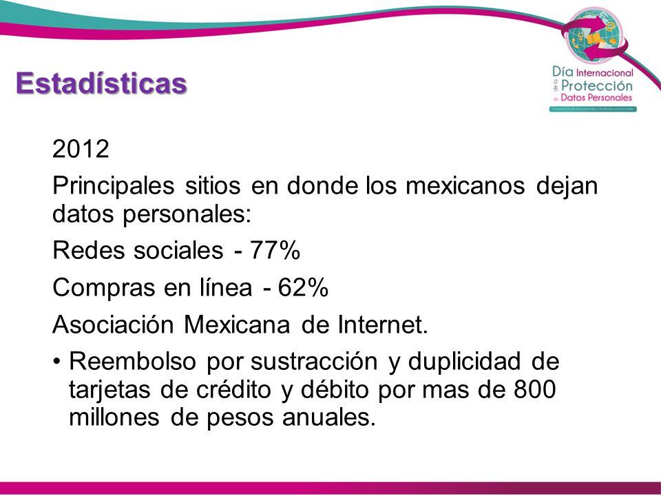 Estadísticas 2012. Principales sitios en donde los mexicanos dejan datos personales: Redes sociales - 77%