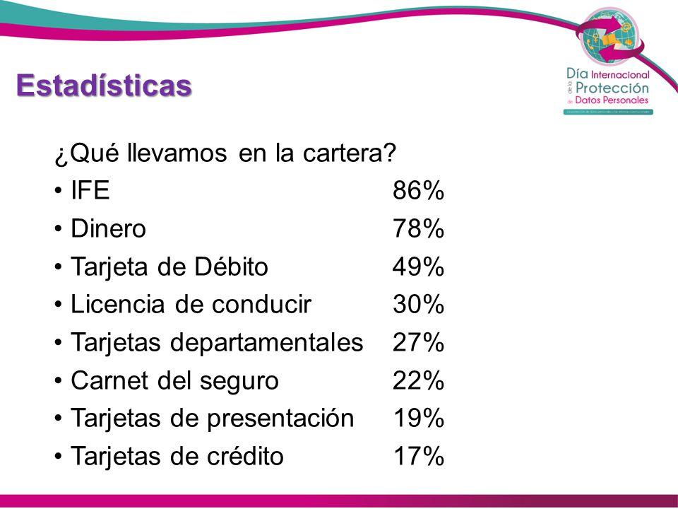 Estadísticas ¿Qué llevamos en la cartera IFE 86% Dinero 78%