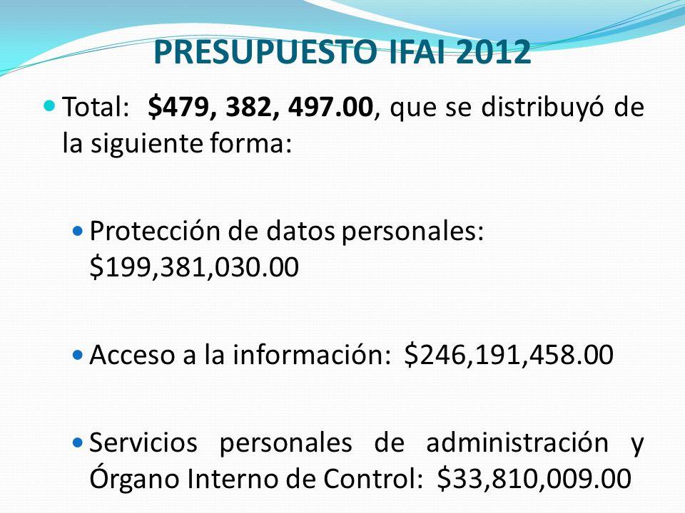 PRESUPUESTO IFAI 2012 Total: $479, 382, 497.00, que se distribuyó de la siguiente forma: Protección de datos personales: $199,381,030.00.