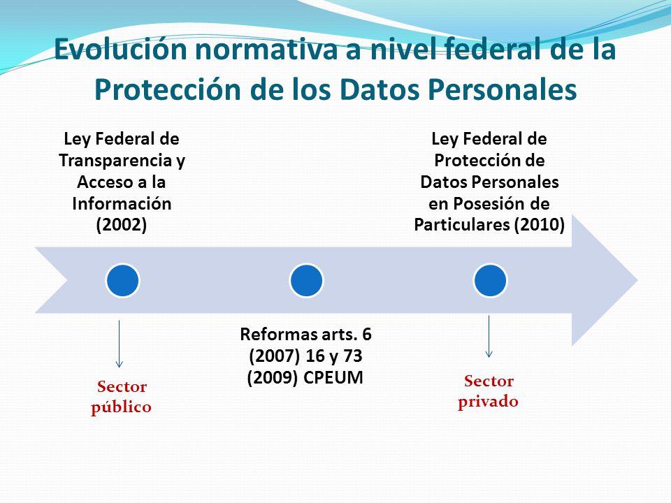 Evolución normativa a nivel federal de la Protección de los Datos Personales
