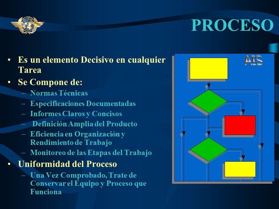 PROCESO Es un elemento Decisivo en cualquier Tarea Se Compone de: