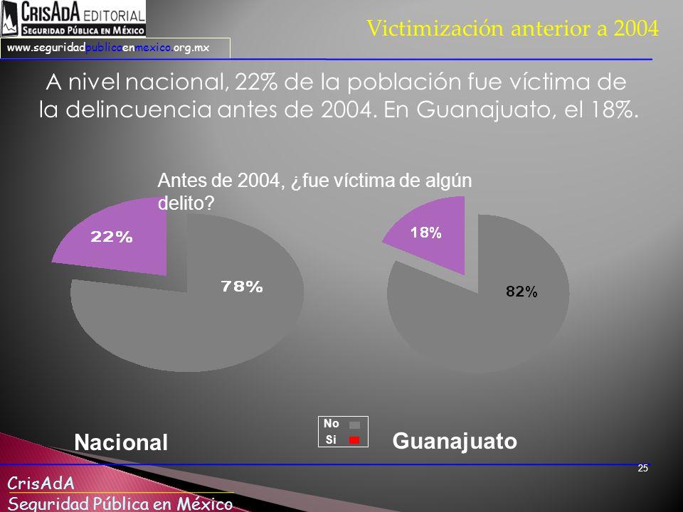Victimización anterior a 2004