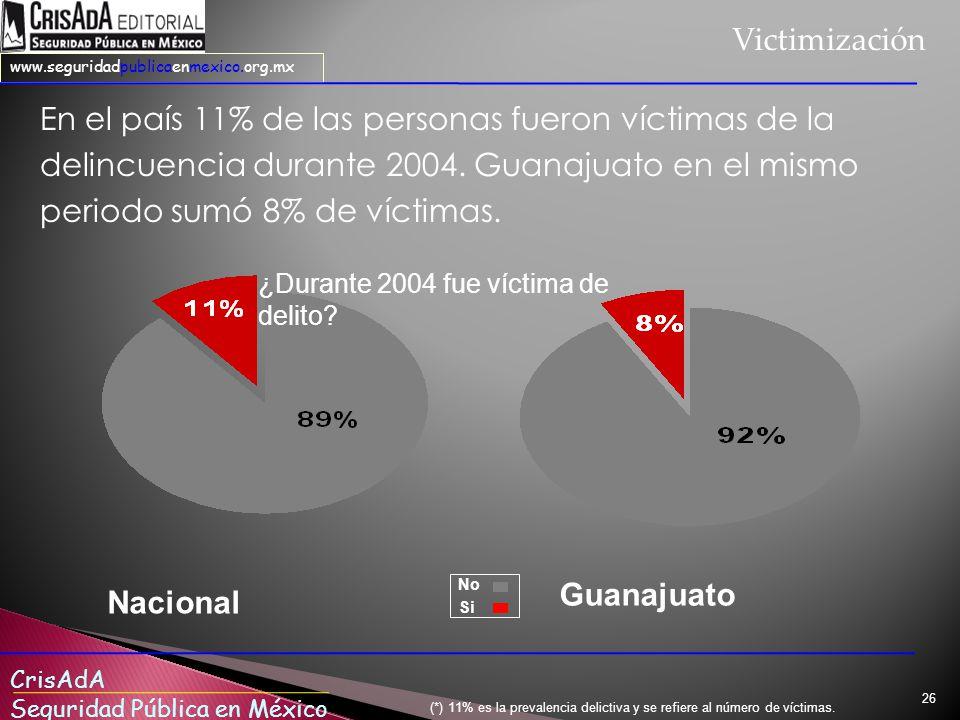 Victimización En el país 11% de las personas fueron víctimas de la delincuencia durante 2004. Guanajuato en el mismo periodo sumó 8% de víctimas.