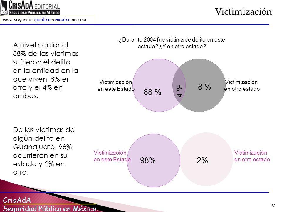 Victimización A nivel nacional 88% de las víctimas sufrieron el delito en la entidad en la que viven, 8% en otra y el 4% en ambas.