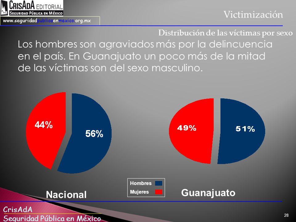 Victimización Distribución de las víctimas por sexo.