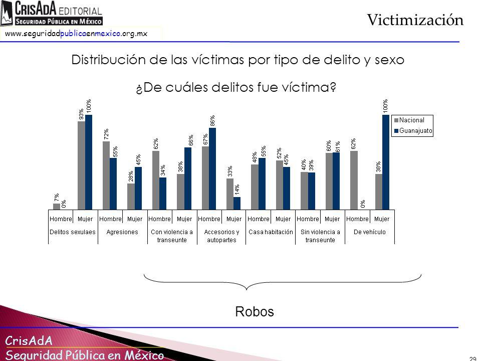Victimización Distribución de las víctimas por tipo de delito y sexo