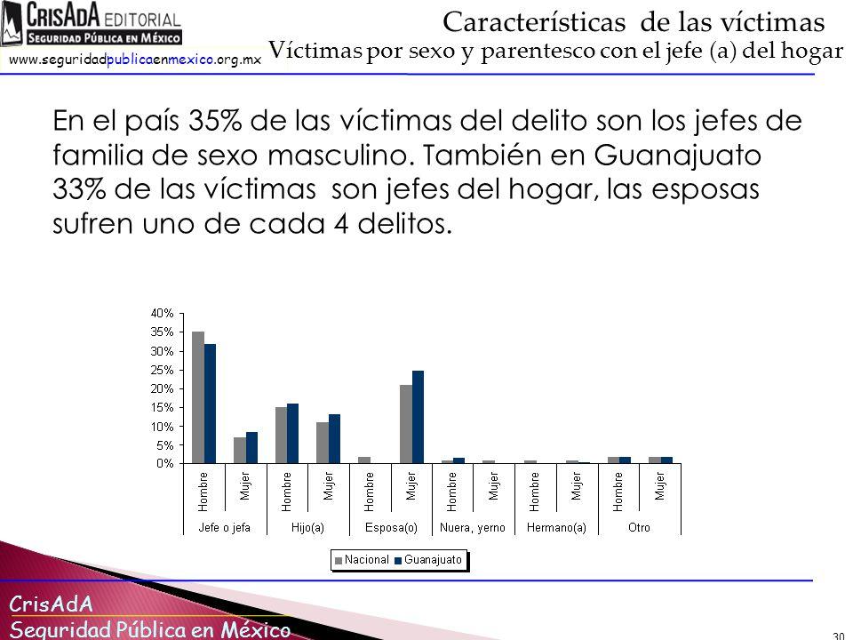 Características de las víctimas