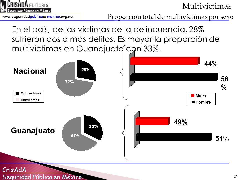 Multivíctimas Proporción total de multivíctimas por sexo.