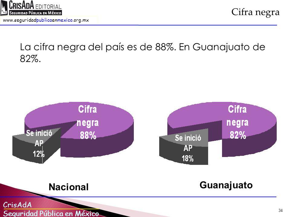 Cifra negra La cifra negra del país es de 88%. En Guanajuato de 82%. Nacional Guanajuato