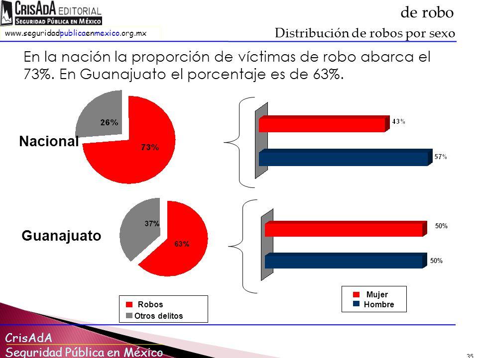 de robo Distribución de robos por sexo. En la nación la proporción de víctimas de robo abarca el 73%. En Guanajuato el porcentaje es de 63%.