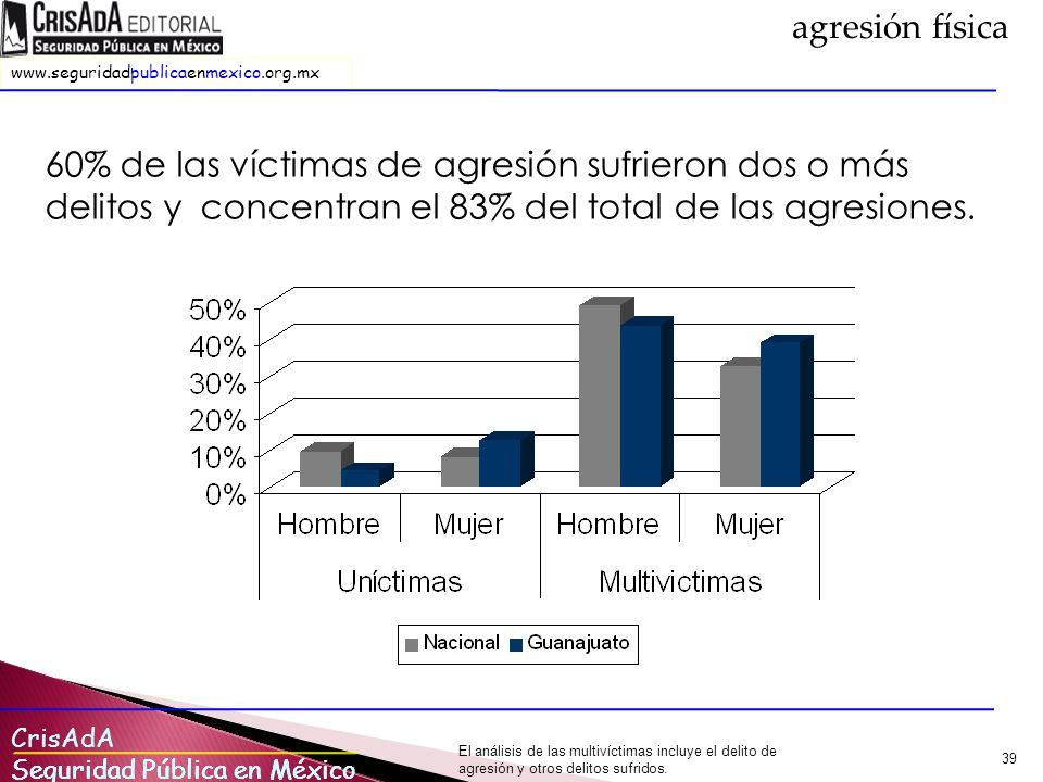 agresión física 60% de las víctimas de agresión sufrieron dos o más delitos y concentran el 83% del total de las agresiones.
