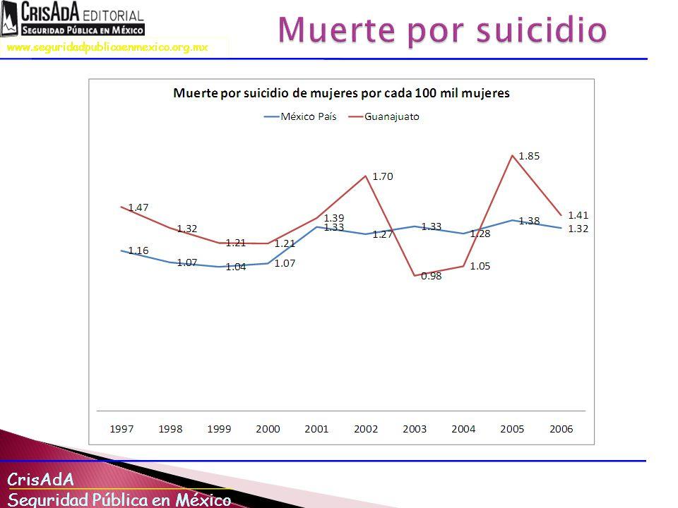 Muerte por suicidio En muerte por suicidio, En casi todos los años Guanajuato presenta tasas más altas que las tasas nacionales.