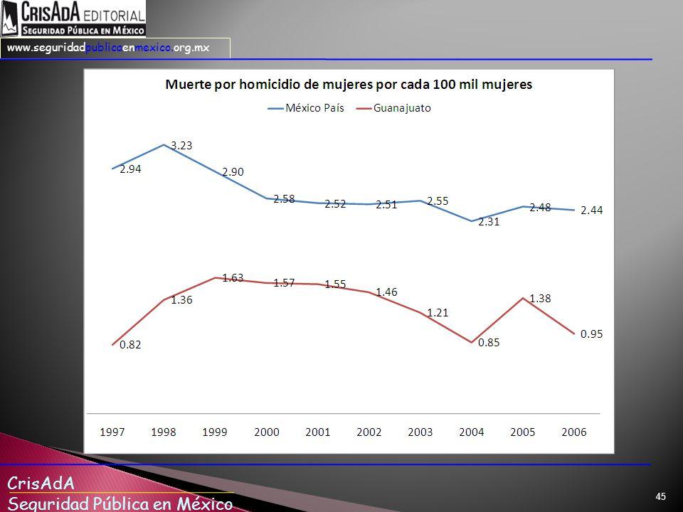 En muerte por homicidio de mujeres por cada 100 mil mujeres, Guanajuato presenta tasas más bajas que el promedio nacional