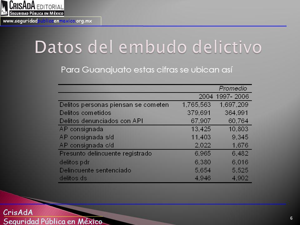 Datos del embudo delictivo