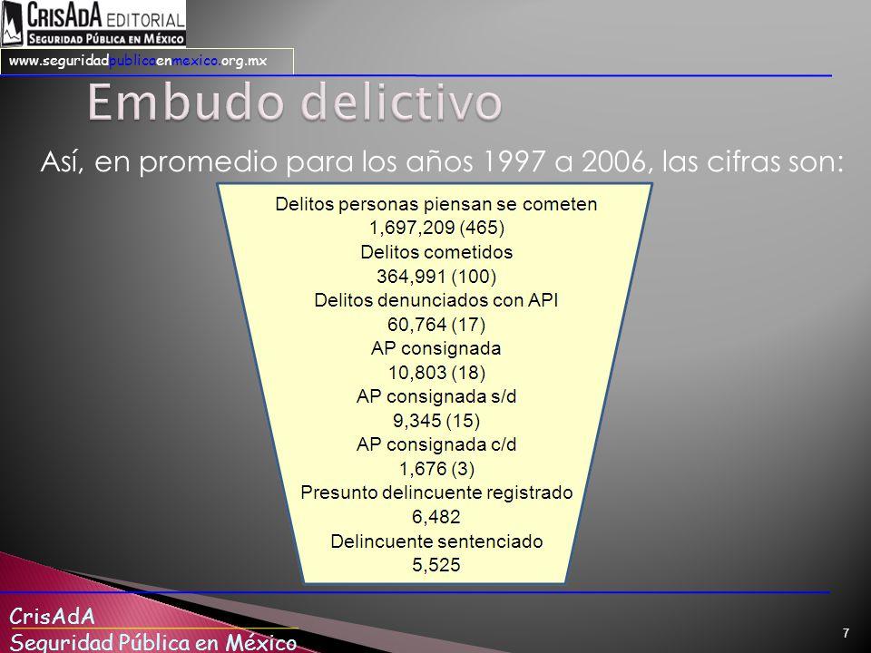 Embudo delictivo Así, en promedio para los años 1997 a 2006, las cifras son: Visto de otra forma esto implica que, en promedio: