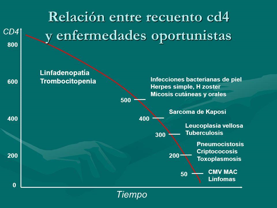 Relación entre recuento cd4 y enfermedades oportunistas