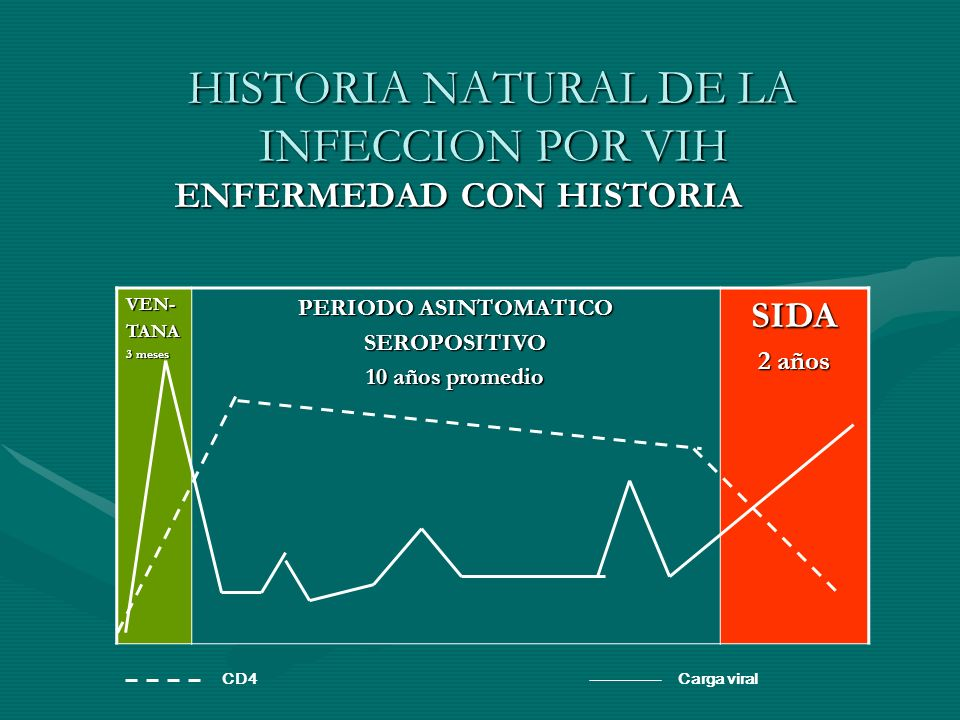 HISTORIA NATURAL DE LA INFECCION POR VIH