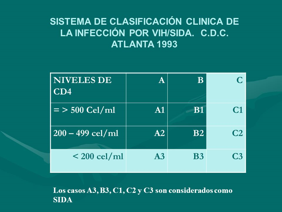 SISTEMA DE CLASIFICACIÓN CLINICA DE LA INFECCIÓN POR VIH/SIDA. C. D. C