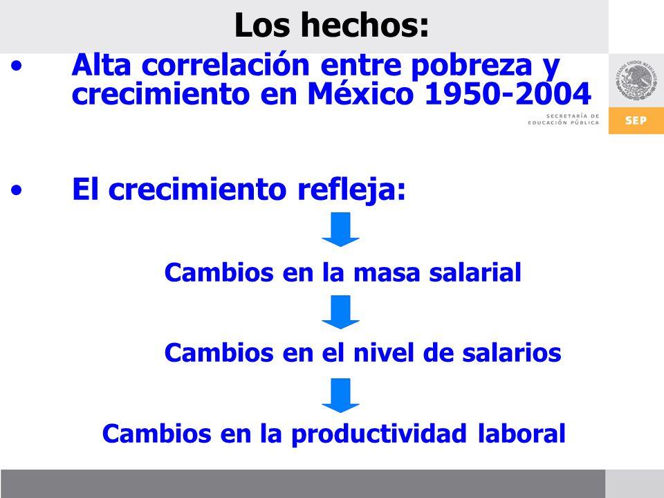 Los hechos: Alta correlación entre pobreza y crecimiento en México 1950-2004. El crecimiento refleja: