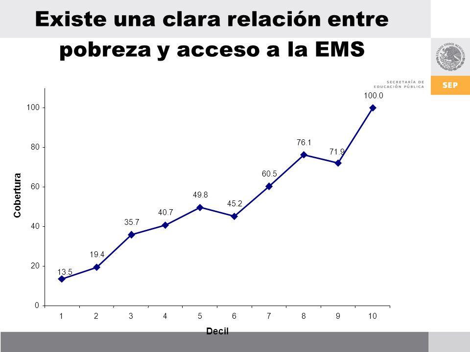 Existe una clara relación entre pobreza y acceso a la EMS