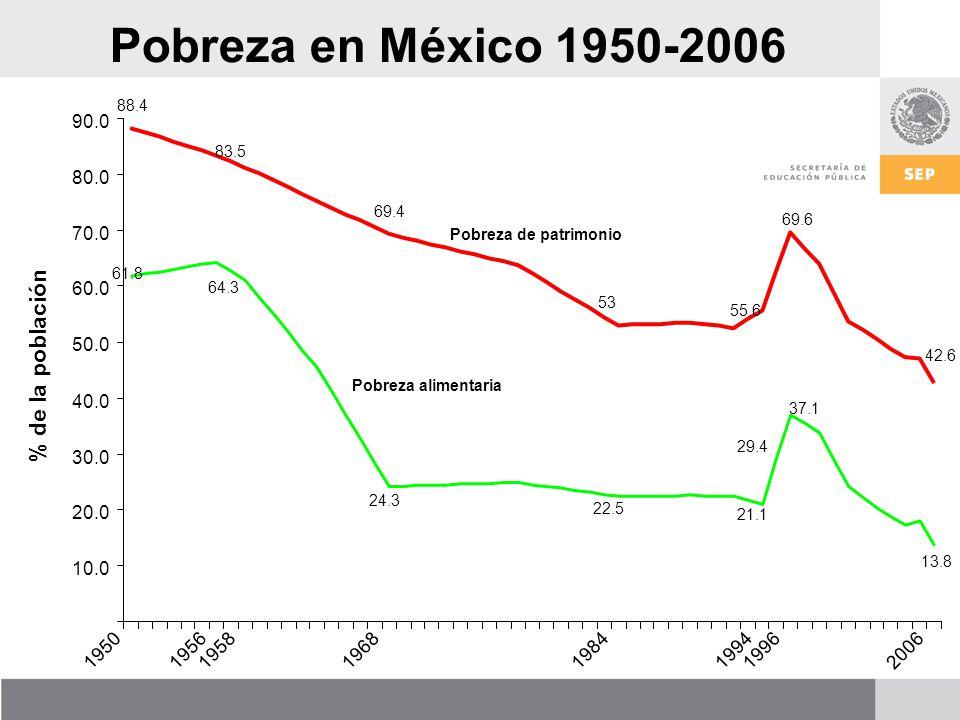 Pobreza en México 1950-2006 % de la población 90.0 80.0 70.0 60.0 50.0